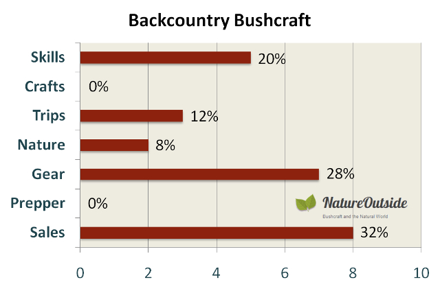 Infographic rating post-mix of Backcountry Bushcraft Facebook group