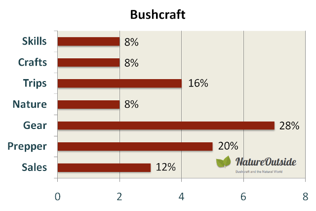 Infographic rating post-mix of Bushcraft Facebook group