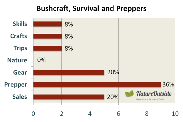 Infographic rating post-mix of Bushcraft, Survival and Preppers Facebook group