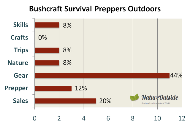 Infographic rating post-mix of bushcraft survival preppers outdoors Facebook group