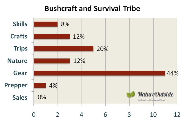 Infographic rating post-mix of Bushcraft & Survival Tribe Facebook group