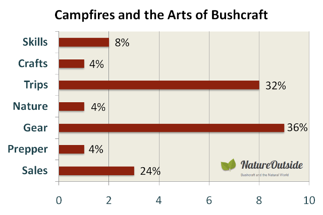 Infographic rating post-mix of Campfires and the arts of Bushcraft Facebook group