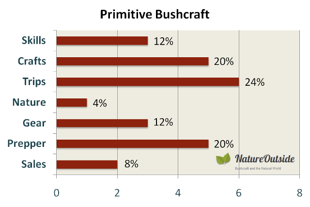 Infographic rating post-mix of Primitve Bushcraft Facebook group