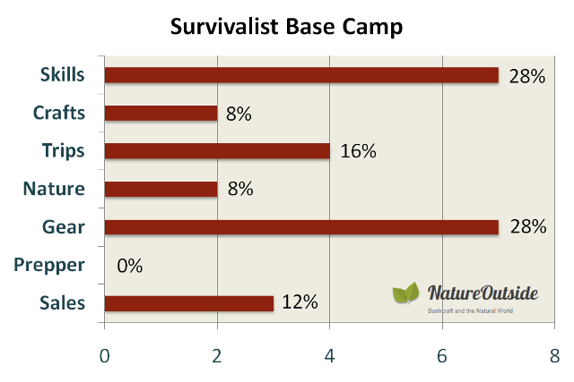 infographic rating survivalist base camp on post mix
